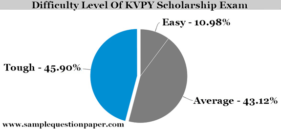Difficulty Level Of The KVPY Exam - KVPY Question Papers with Answer Key