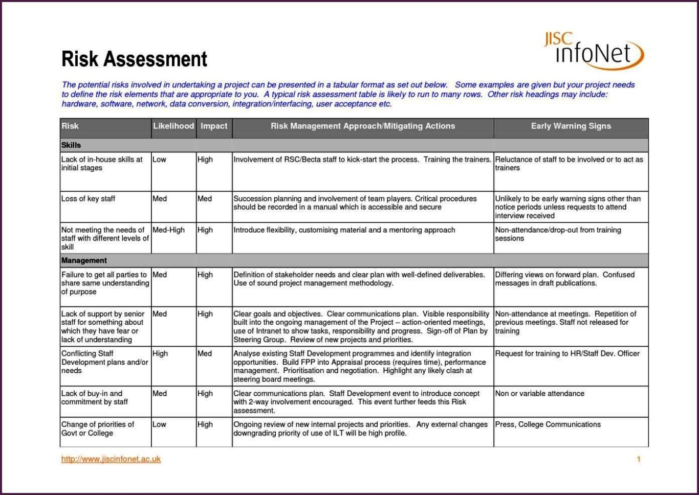Manufacturing Risk Assessment Template