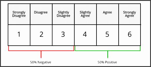 5 Likert Scale Example Sampletemplatess Sampletemplatess