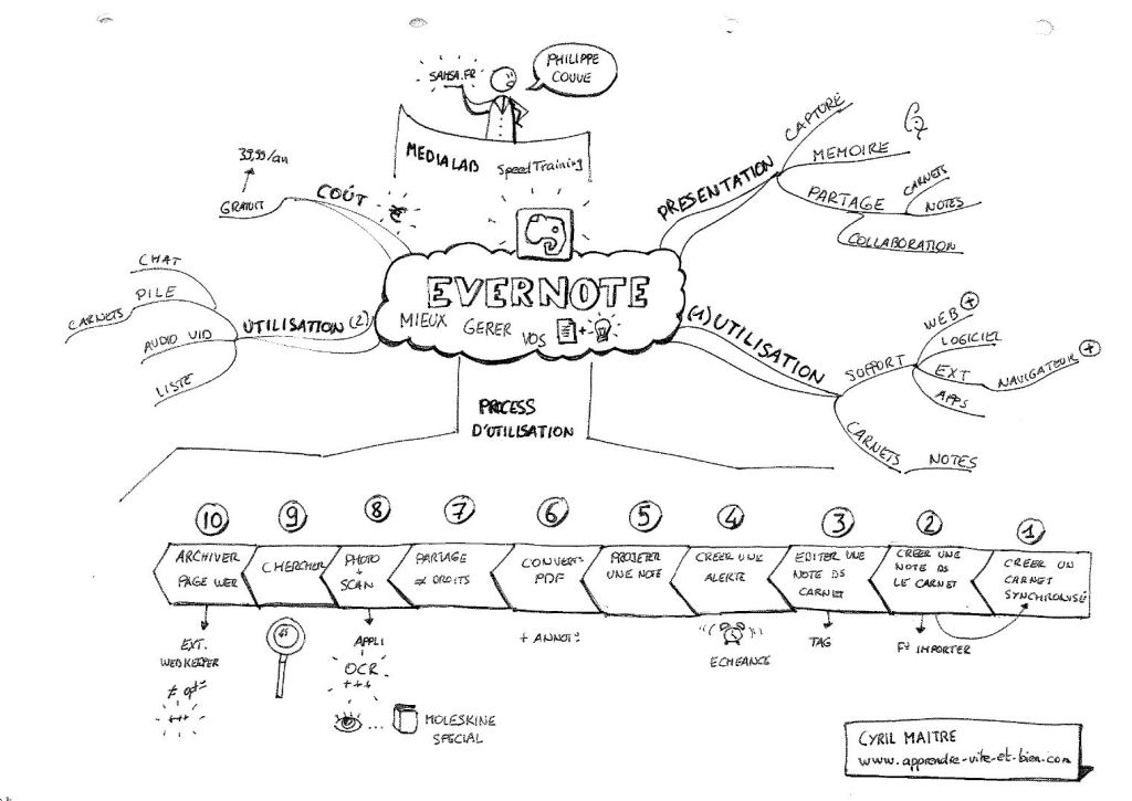 La carte mentale (mind map) réalisée par Cyril Maître lors de ma présentation. Plus d'infos sur son blog: www.apprendre-vite-et-bien.com
