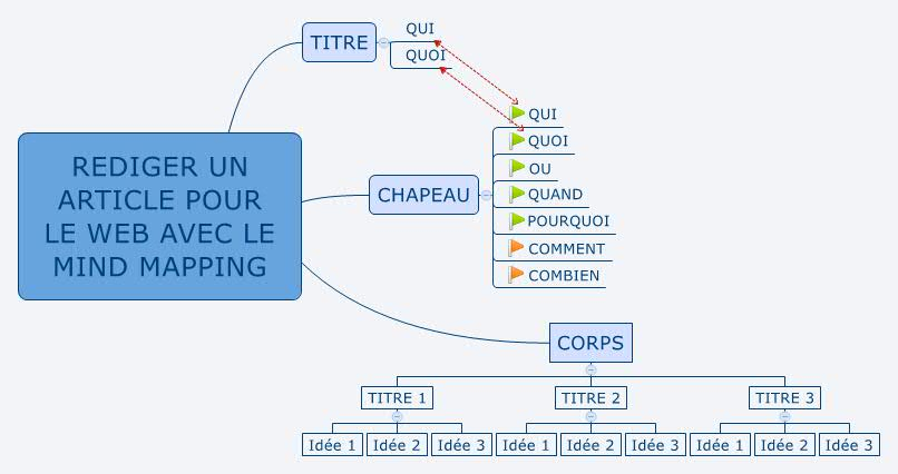 Formation mindmapping
