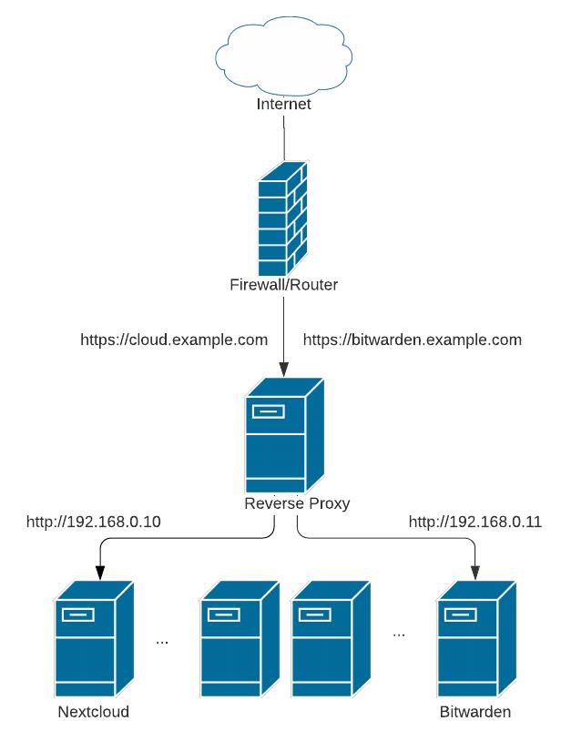 reverse-proxy.png?w=616&ssl=1