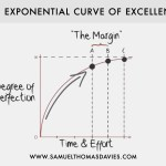 The Exponential Curve of Excellence: When Enough is Enough