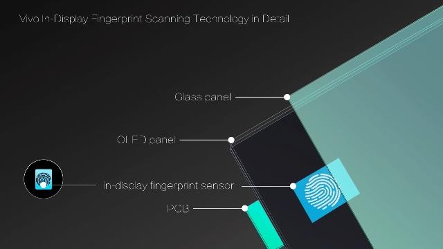Vivo In-Display Fingerprint Scanning Technology in Detail