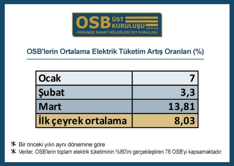 OSB'lerin elektrik tüketimi yüzde 8 arttı