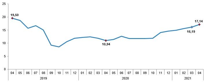 Tırmanış sürüyor: Yüzde 17,14