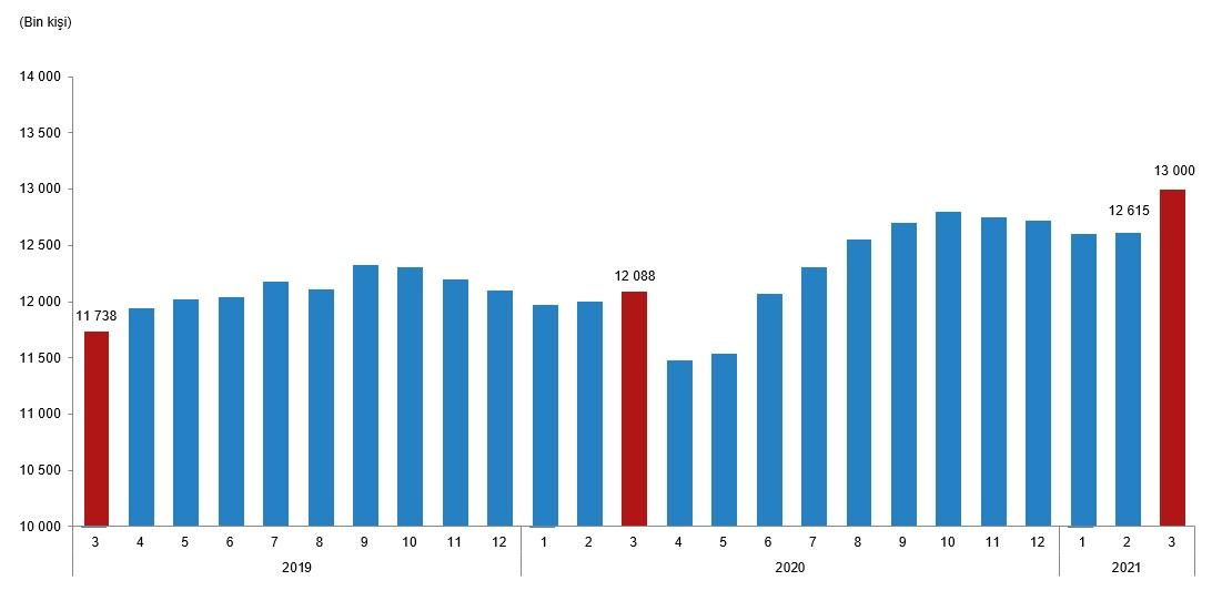 Ücretli çalışan sayısında artış