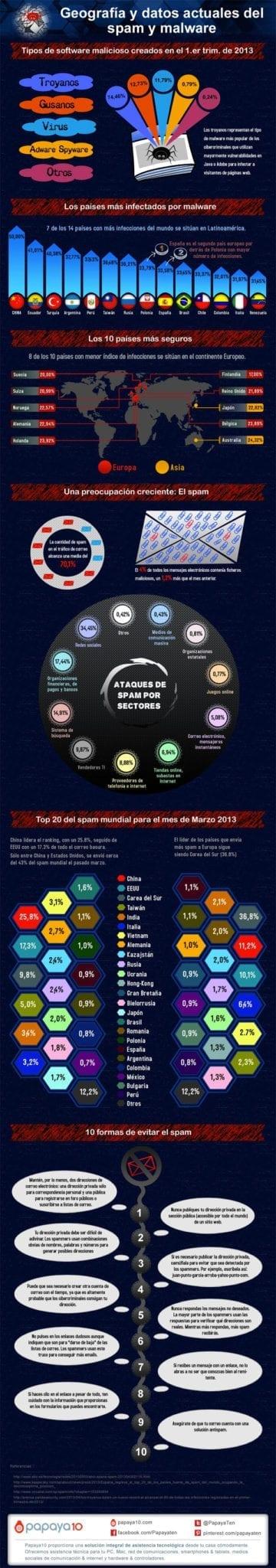 Geografía y datos actuales del spam y el malware