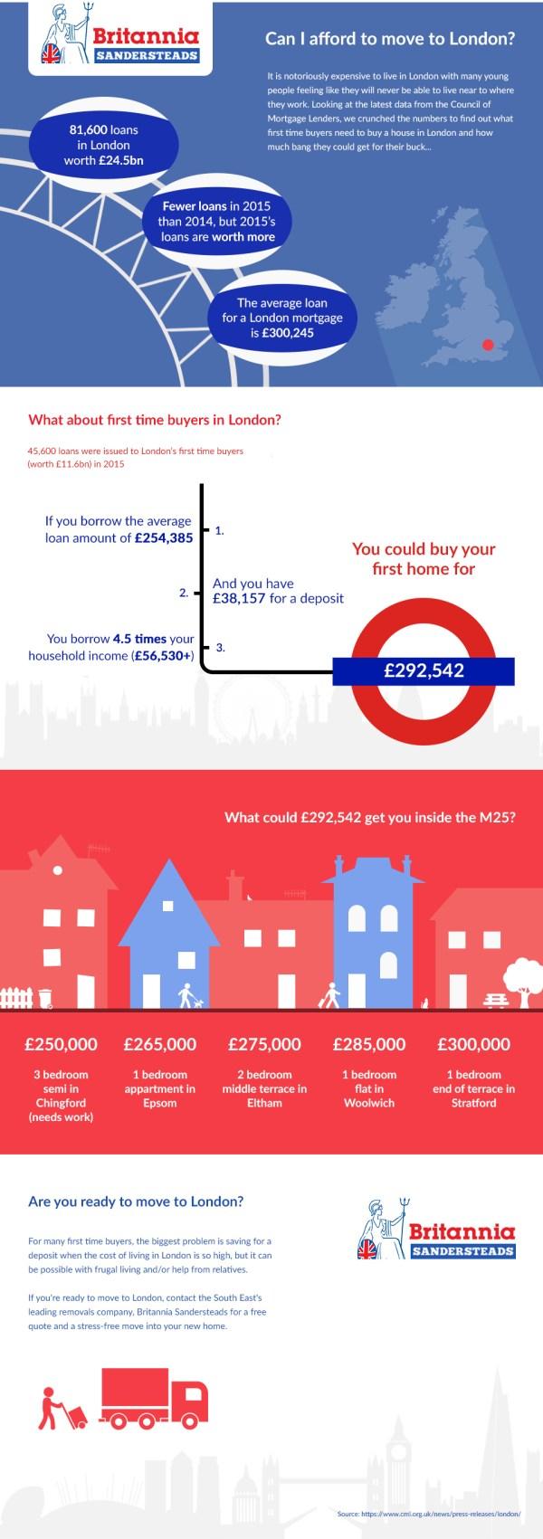 Britannia-Sandersteads-Infographic