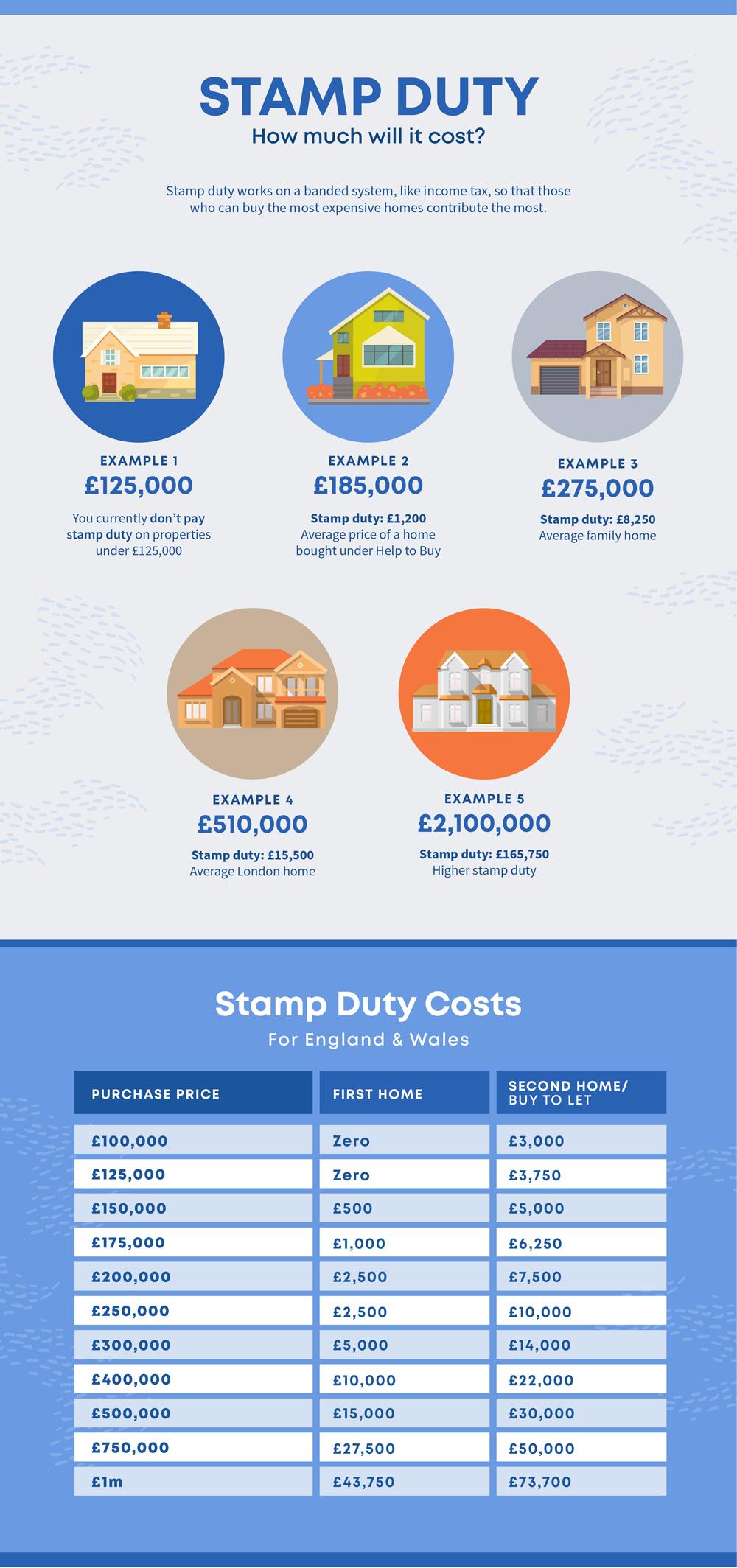 Britannia Sandersteads Stamp Duty 2019 Graphic