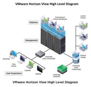 High Performance VDI using SanDisk SSDs, VMware's Horizon
