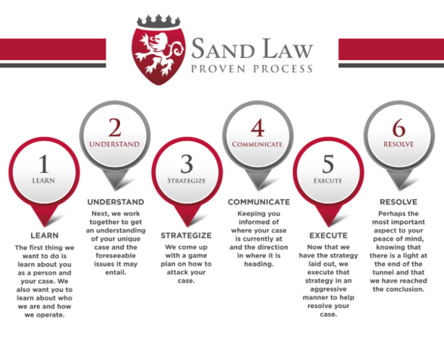 criminal defense and personal injury proven process