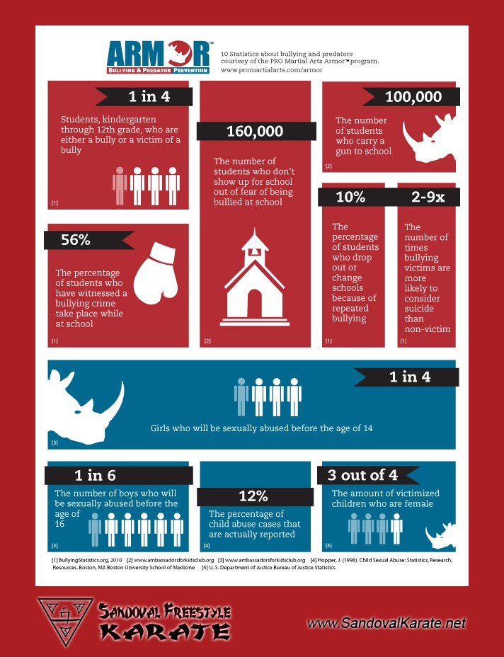 10 Statistics About Bullying Infographic