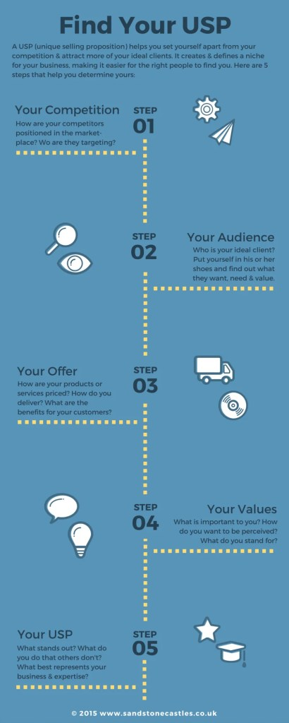 Infographic: Define Your Small Business USP in 5 Steps
