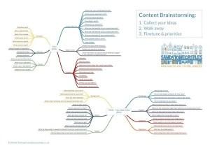 Content Marketing Ideas Tool