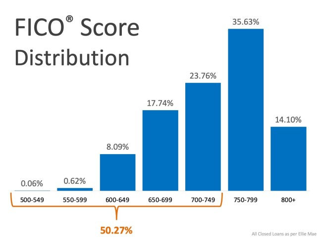 What FICO® Score Do You Need to Qualify for a Mortgage? | Simplifying The Market