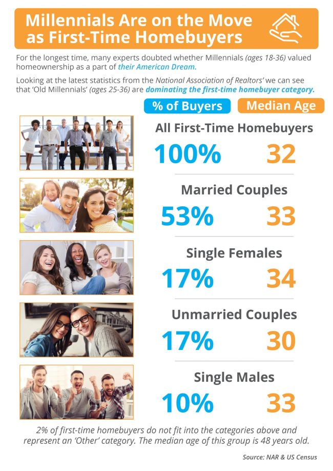 Is Your First Home Now Within Your Grasp? [INFOGRAPHIC] | Simplifying the Market