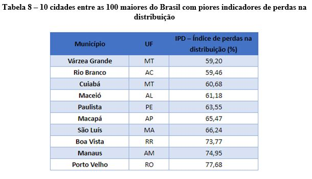 Ranking mostra grande distância para cumprimento das metas de saneamento básico 1