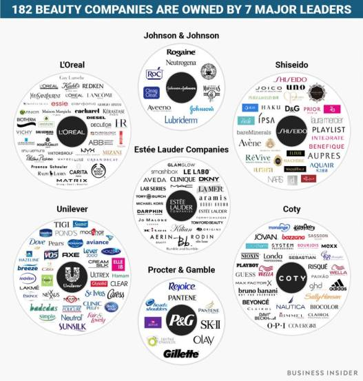 You might be surprised to learn that 182 of the most recognized beauty brands fall under the massive umbrellas of seven huge holding companies. The mighty seven — Estée Lauder Companies, L'Oréal, Unilever, Procter and Gamble, Shiseido, Johnson and Johnson, and Coty — employ thousands of people around the world and make billions of dollars in revenue every year. They also are responsible for controlling advertising and the way we all think about beauty every day.