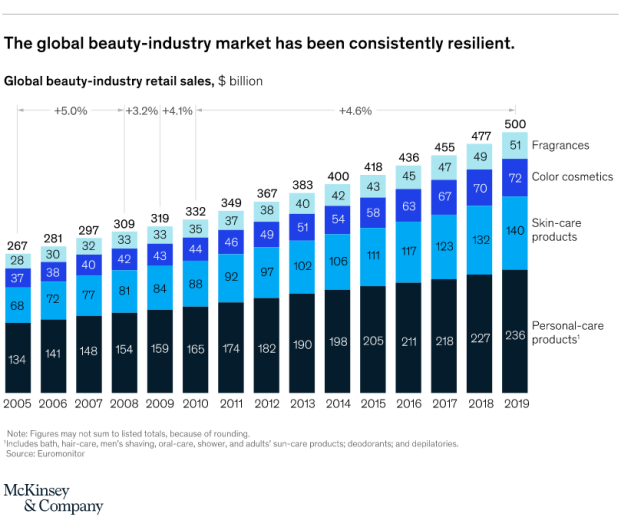 """The resilient and adaptable beauty industry is now being tested (AGAIN) in these times of major unpredictability; operating in a world that feels its at war. Many wondered how the beauty industry would adapt, operate, thrive, and not crumble completely. Consulting firm McKinsey has estimated that this year's global revenue for the beauty industry could be harmed by 30 percent; a big hit! Per McKinsey, """"Beauty may be in the eye of the beholder, but there is little debate when it comes to the long-term attractiveness of the global beauty industry. Not only has it grown steadily, it has created generations of loyal consumers. During the 2008 financial crisis, spending in the industry only fell slightly and fully bounced back by 2010 (Exhibit 1 Below)."""