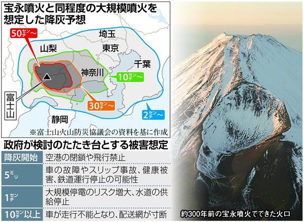 富士山噴火で首都圏まひ? 「一面灰色の世界」で電力・交通網は機能不全 内閣府、大規模降灰対策を本格検討へ - 産経ニュース