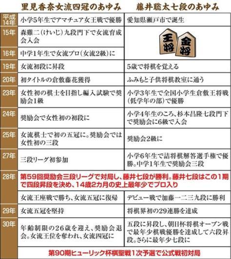 里見香奈女流四冠と藤井聡太七段のあゆみ