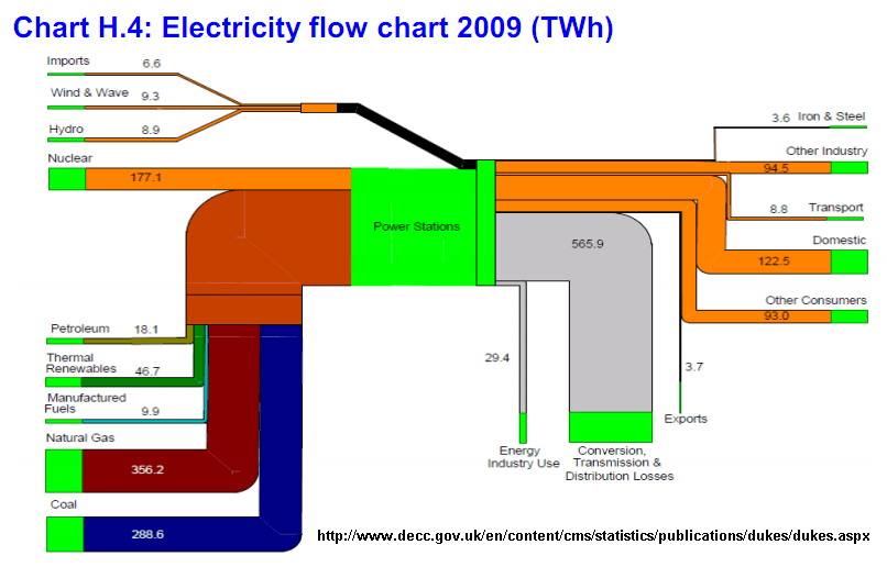 Sankey Coal Power Plant Diagram