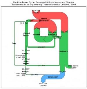 software | Sankey Diagrams  Part 2