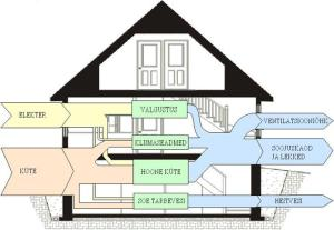 house – Sankey Diagrams