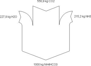 chemistry | Sankey Diagrams