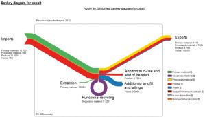 MFA – Sankey Diagrams