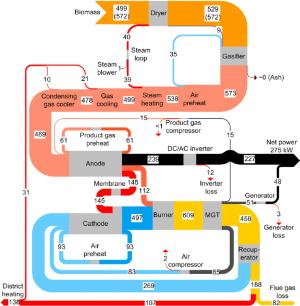 fuel cell | Sankey Diagrams