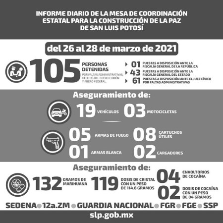 En fin de semana, 105 detenidos en San Luis Potosí