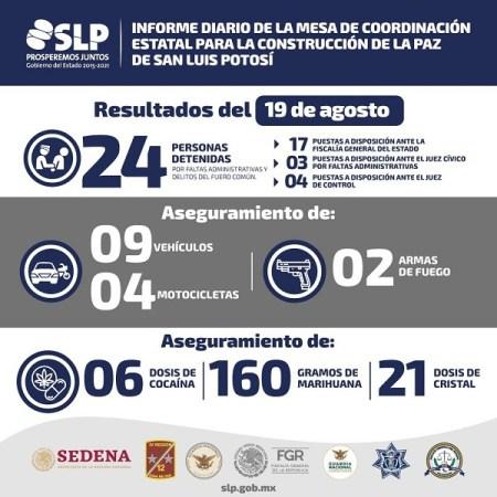 Se reportan 24 detenciones en las últimas horas