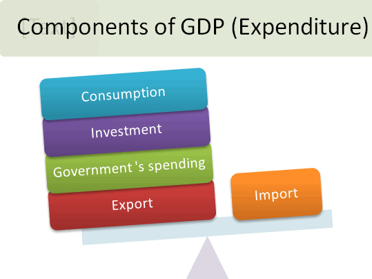 gnp_expenditure