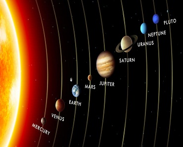 Solar System in Hindi -सौरमंडल के ग्रह (Planets)