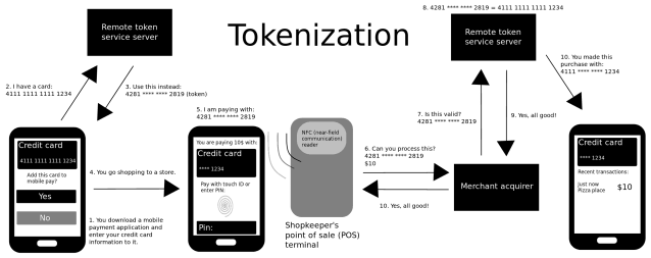 RBI-allows-tokenization-of-card-transactions