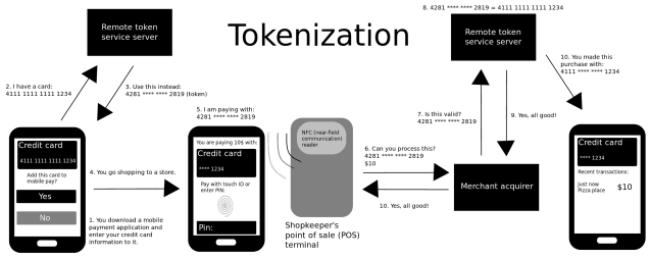 RBI-allows-tokenization-of-card-transactions