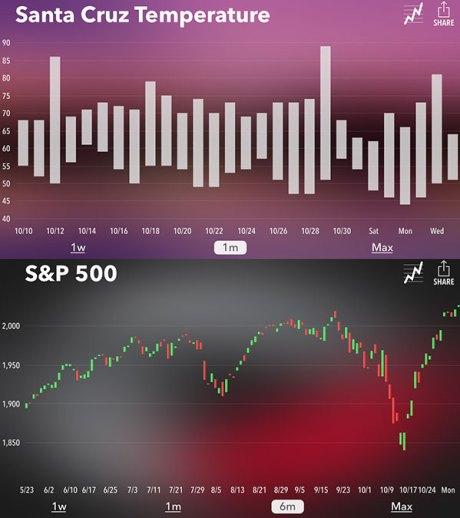 numerous2-charts