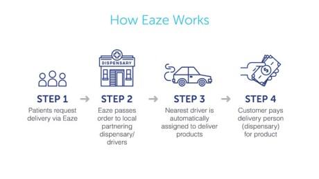 how-eaze-works
