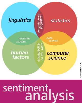Elaboration: Machine Learning, People Centered
