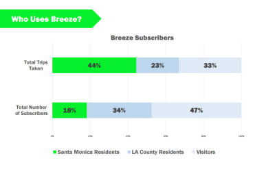 From Kozar's report Tuesday, a graph showing the breakdown of Breeze users according to area of residence.