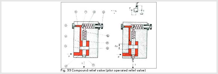 Compound Relief Valve