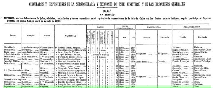 Listado oficial de bajas en Cuba, desde abril de 1896. Ministerio de Guerra.