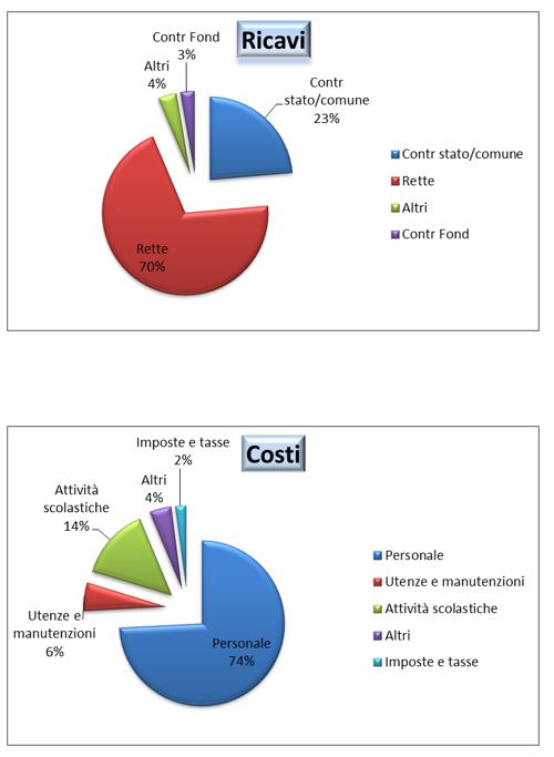 istituto comprensivo san tomaso correggio - bilancio 2016