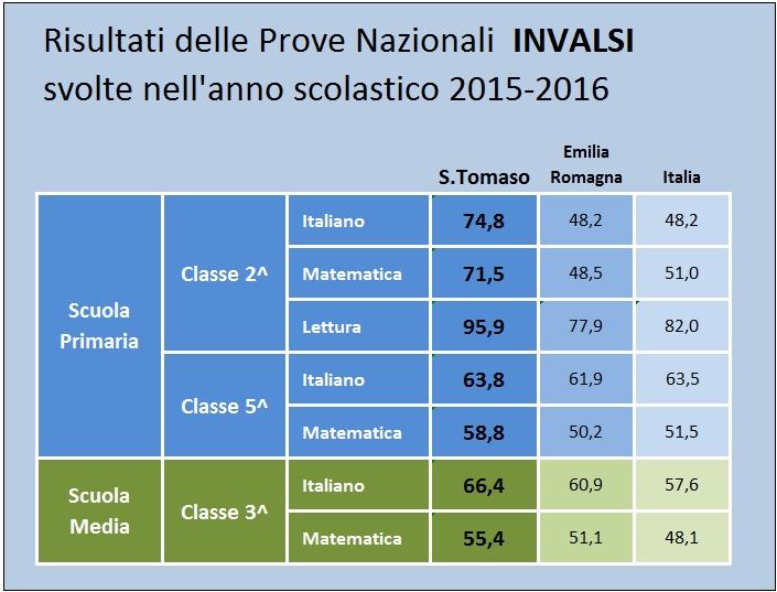 tabella-invalsi-2016