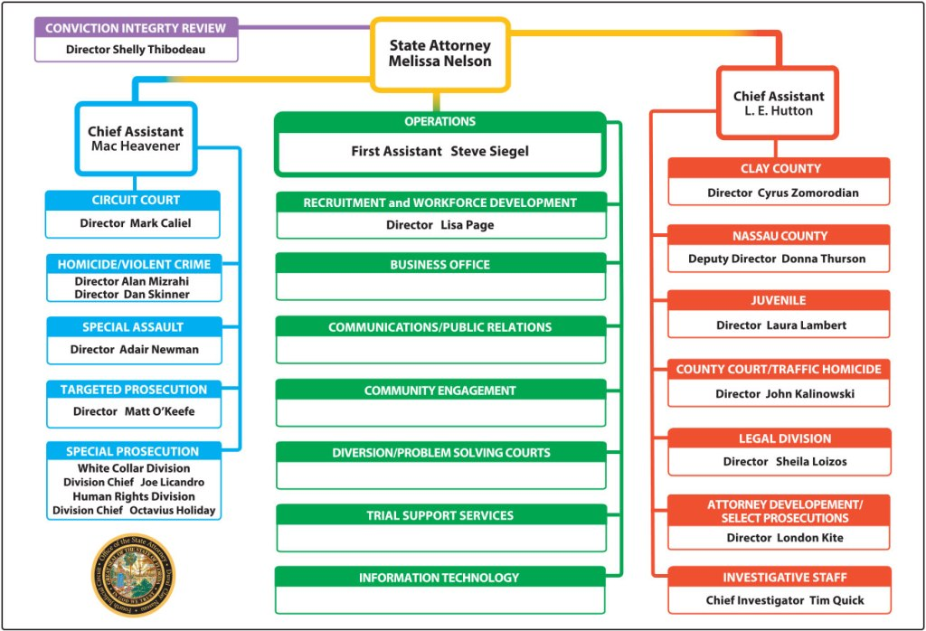 Office Organizational Chart - State Attorney Office For The Fourth