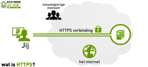 HTTPS diagram by bof.nl