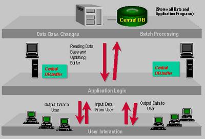 SAP Basis for Dummy - Client Server Structure