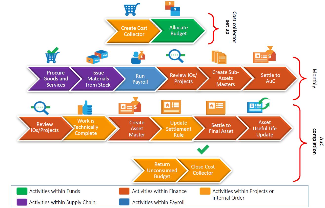 Asset Under Construction (AuC) Process Flow in SAP